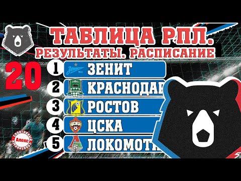 Чемпионат России по футболу (РПЛ). Результаты 20 тура, таблица, расписание, бомбардиры.