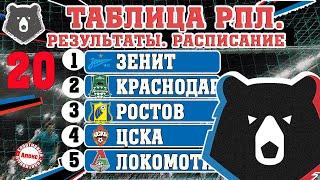 Чемпионат России по футболу РПЛ Результаты 20 тура таблица расписание бомбардиры