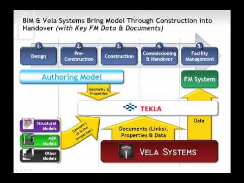 Streamlining Commissioning and Closeout for Facilities Management Integration