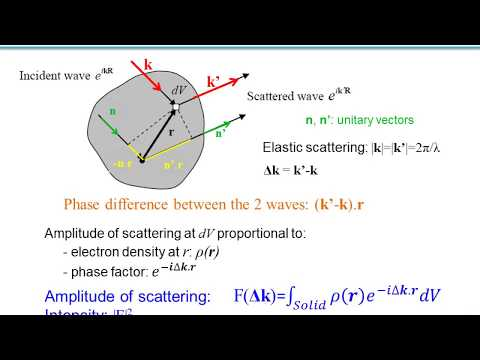 X-ray diffraction, structure and form factors, cubic systems