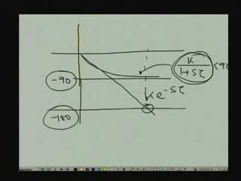 Lecture 15 Time Delay Systems and Inverse Response Systems