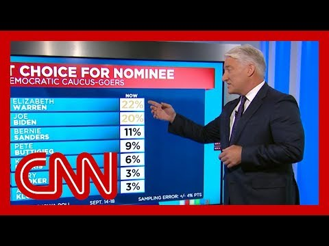 John King breaks down the latest Iowa polling data