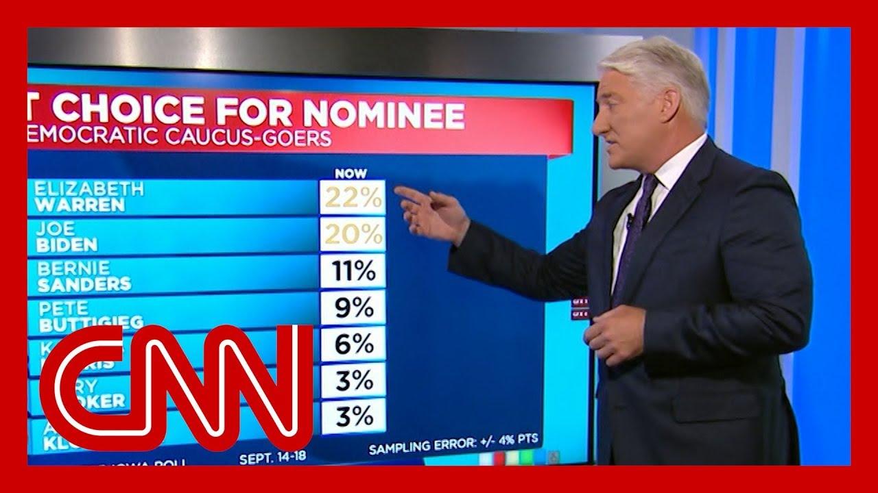 Live analysis: CNN's latest poll on 2020 Democrats - CNNPolitics