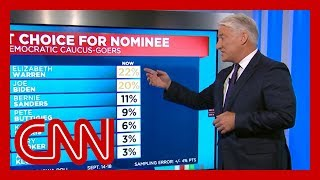 John King breaks down the latest Iowa polling data