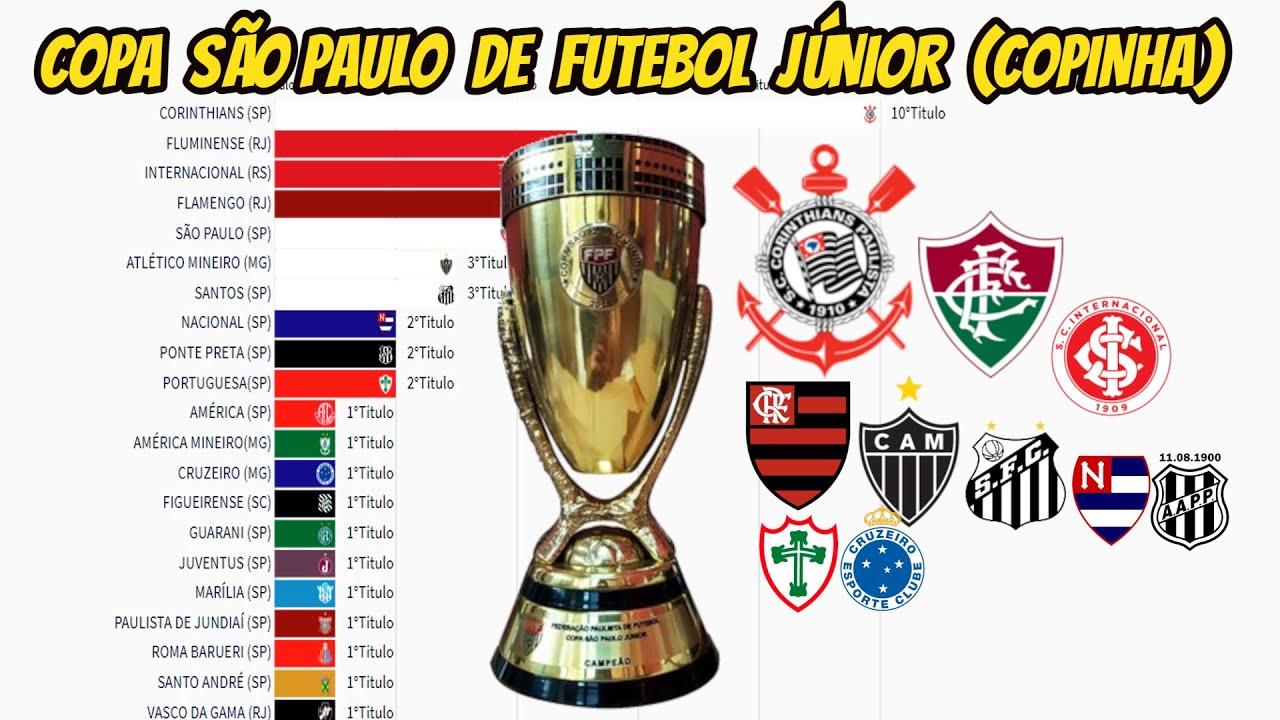 CAMPEÕES DA COPA SÃO PAULO DE FUTEBOL JÚNIOR | COPINHA (1969-2020)