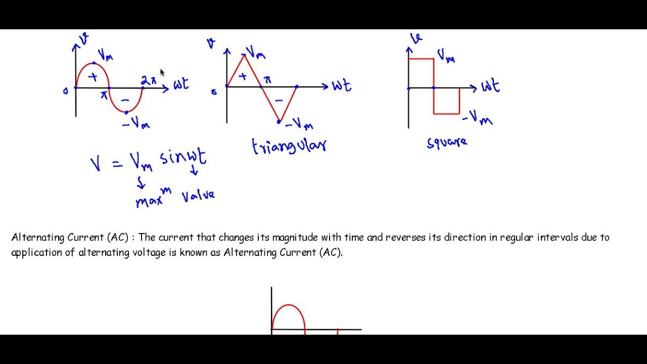Alternating Voltage and Alternating Current (AC) - YouTube
