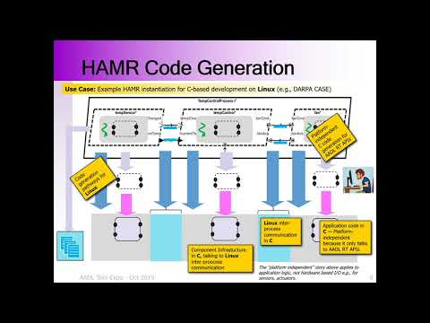High Assurance Modeling And Rapid Engineering (HAMR) For Embedded Systems