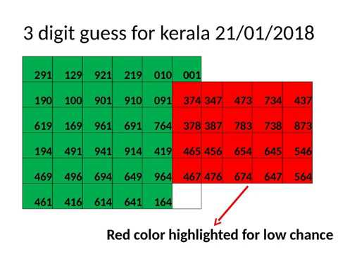 kerala lottery 3 digit guess updated for 21/01/2018