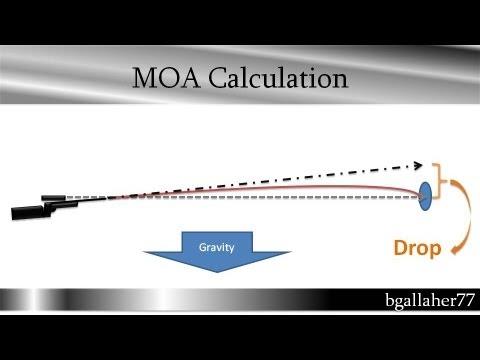 Calc Bullet Drop in MOA or Clicks come up ballistics
