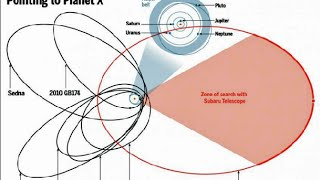 9th Planet follows Bizarre Orbit