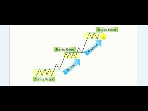 breakout trading bank strategy part 1