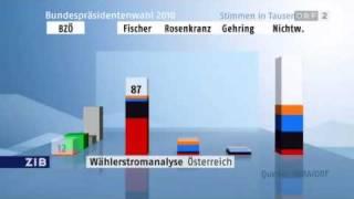 ZIB Wählerstromanalyse SORA.m4v