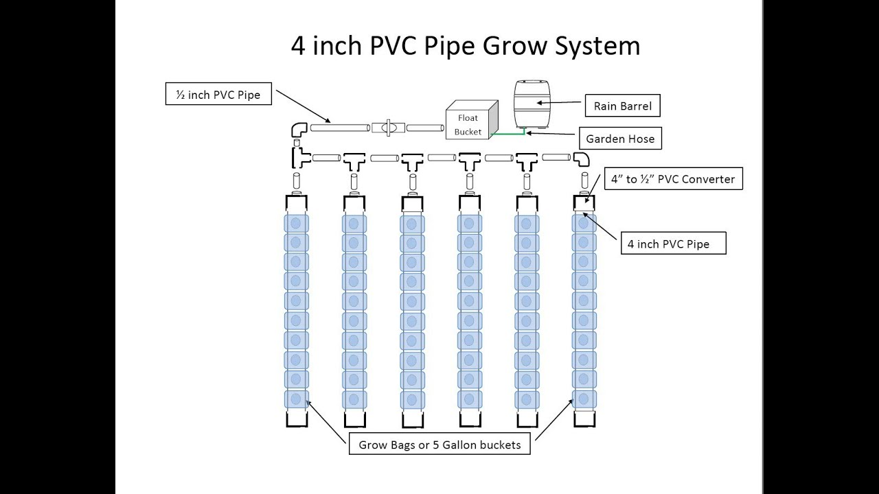 The Hybrid Self Watering 4 Inch Pipe Grow System Thinking