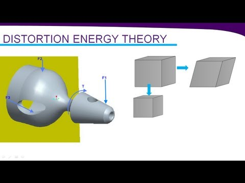 Von Mises Stress ,Yield Criterion & Distortion energy theory