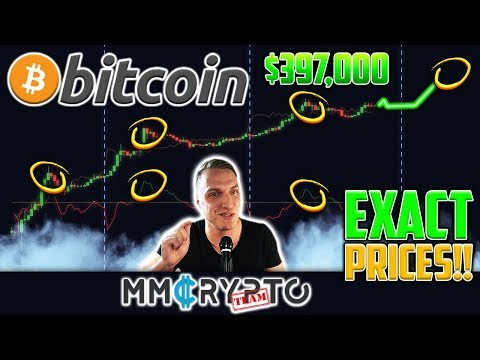 BITCOIN's TOP SECRET MODEL Predicts EXACT Prices Like An ORACLE Since 2009!!!