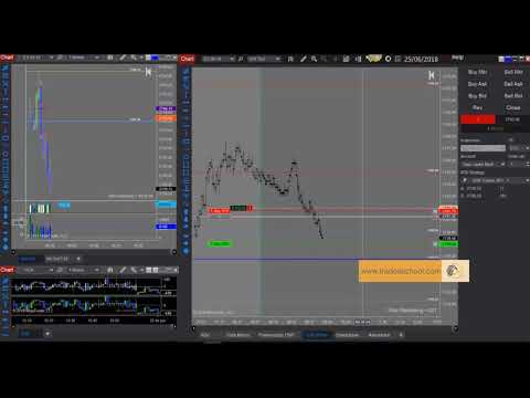 Trade durante Clase en vivo por Javier Medina junio 25 2018