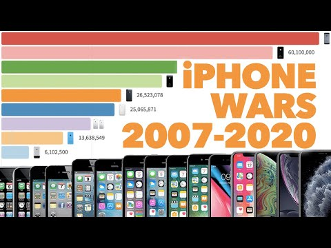 Most Popular iPhone 2007 - 2020