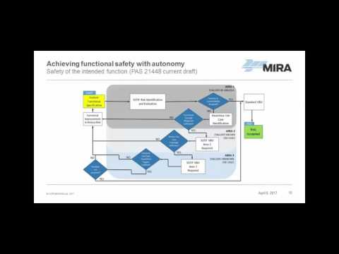 The Challenge of Verifying Highly Automated Automotive Systems