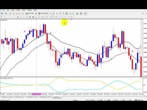 ระบบเทรด Forex Price Action Retracement Trading System