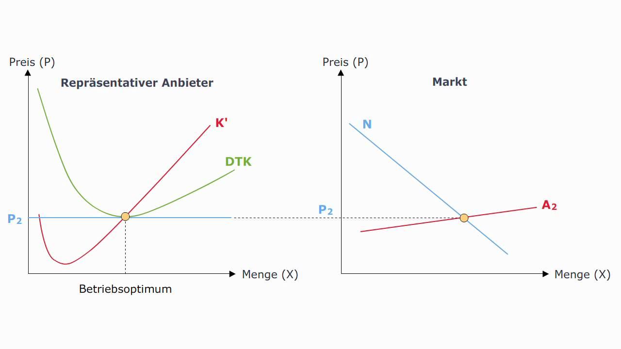 Volkswirtschaftslehre - Langfristiges Marktgleichgewicht ...