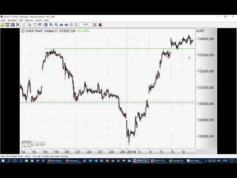 DAX: Euphorie? Nur in Übersee! - Morning Call 10.01.2018