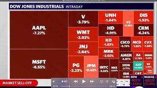 Stocks slammed as Tech sells off, Dow. S&P and Nasdaq suffer declines,