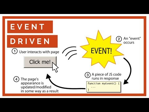 What is Event Driven Architecture | How does EDA differ from Reactive Programming
