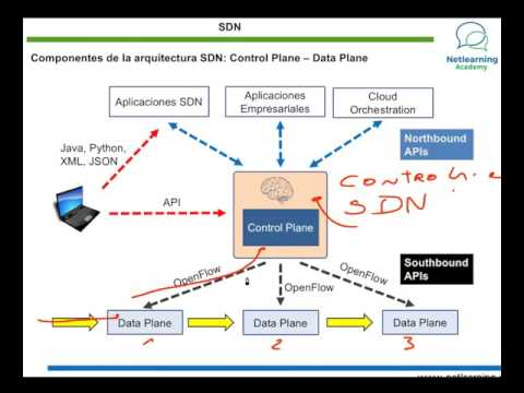 CCNA R&S v3.0 - Conceptos básicos de SDN (Software Defined Networks)
