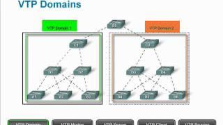 CCNA 3 - VLAN Trunking Protocol or VTP