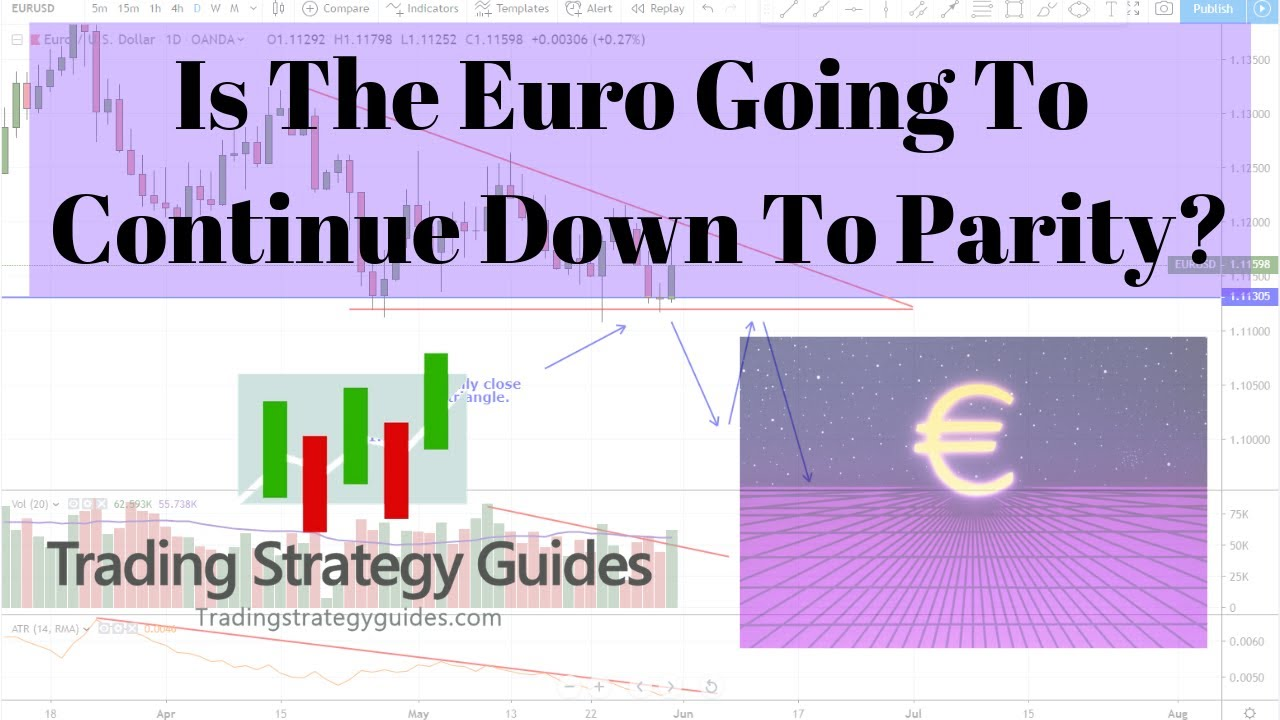 Is The Euro Going To Continue Down Parity Crude Oil Bitcoin Nike Disney