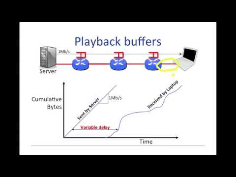 19   Packet Switching   Principles Playback buffers