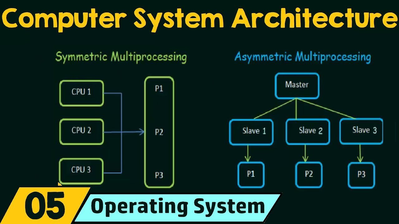 Computer System Design And Architecture Pdf