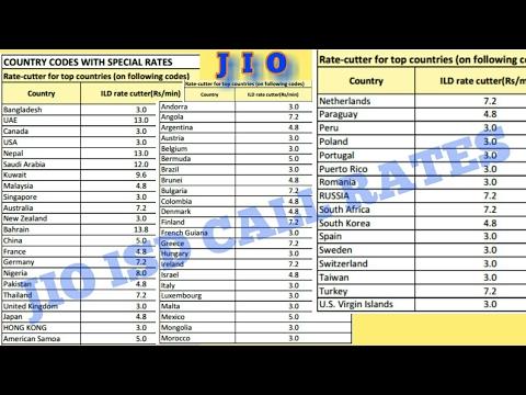 JIO ISD Call Rates UK, Nepal, Bangladesh, Dubai | JIO ISD Plans & Offer | JIO ISD Call Rates Prepaid