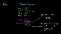 Goodwill in Accounting, Defined and Explained