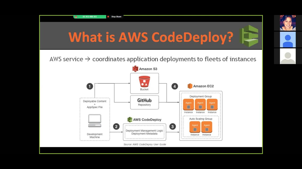 Mastering AWS CodeDeploy with Jenkins & Puppet