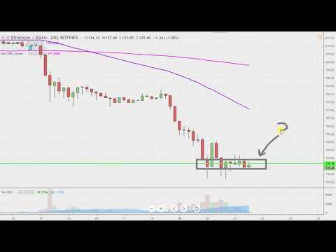 Ethereum Chart Technical Analysis for 11-21-18