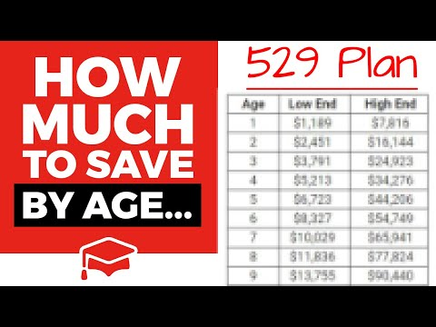 How Much Should You Have In A 529 Plan By Age
