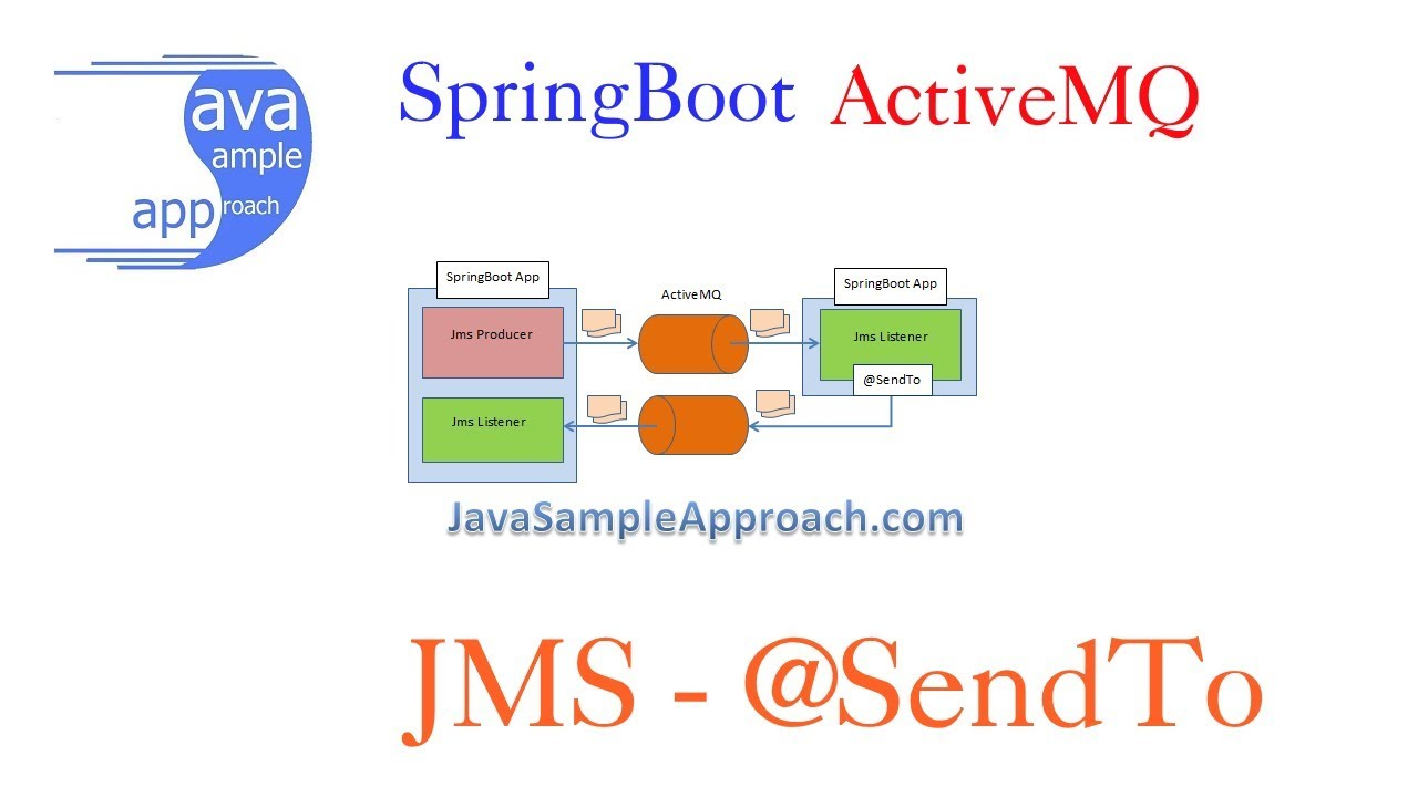 Spring Jms ActiveMQ - How to create a SpringBoot ActiveMQ