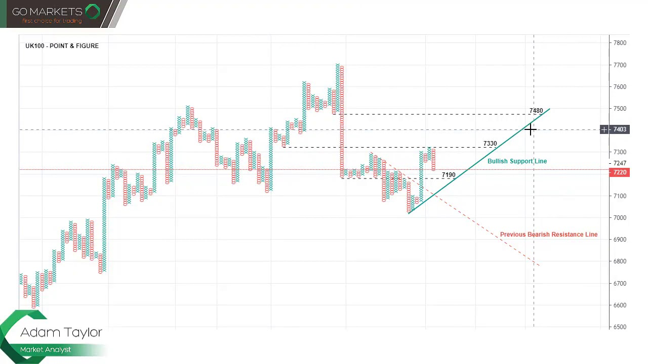 Chart of The Day XAUUSD (Gold) – blogger.com
