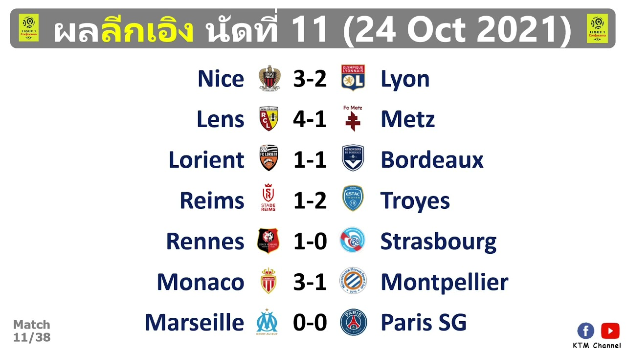 ผลบอลลีกเอิง นัด11 : ปารีสเจ๊ามาร์กเซย ลียงพ่ายนิซ โมนาโกไล่อัดมงต์เปริเย่ (25/10/21)