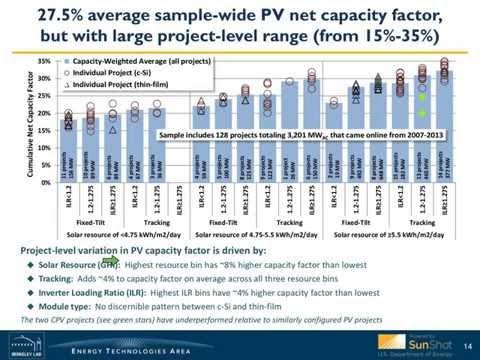 Utility-Scale Solar 2014