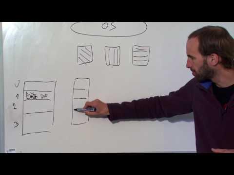 Le système d'exploitation en trois idées clé