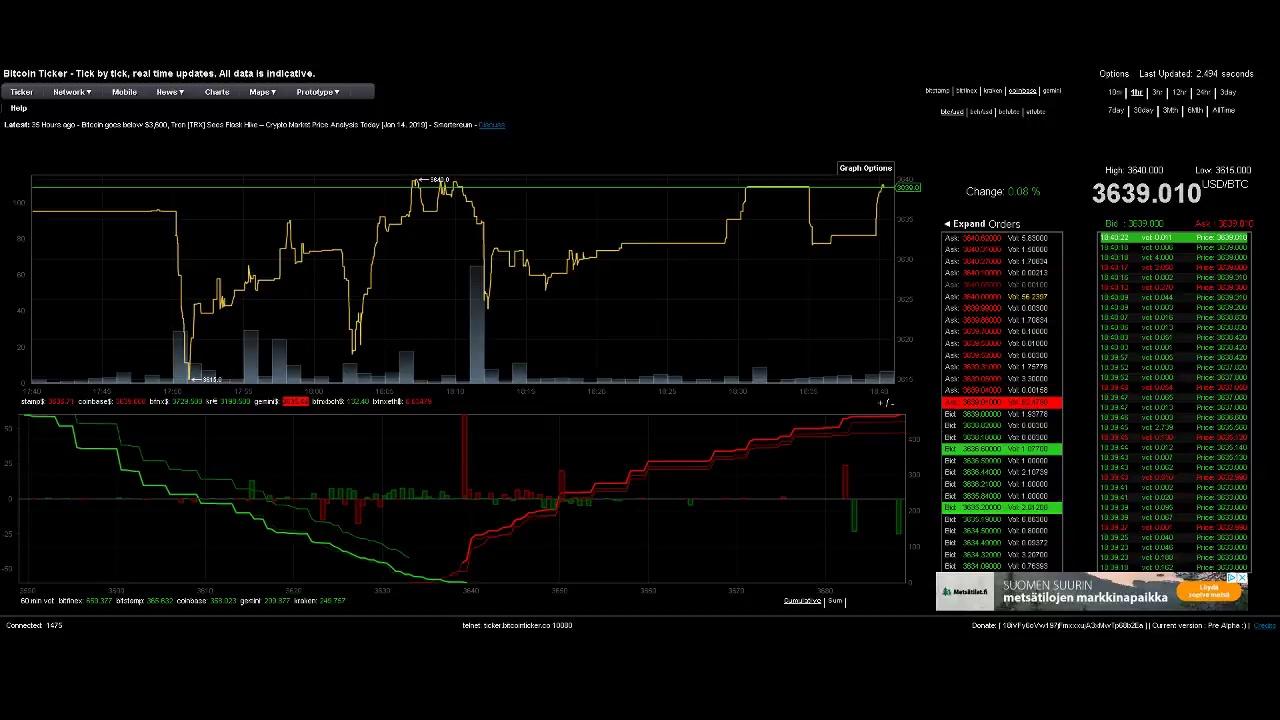 Bitcoin Chart Realtime
