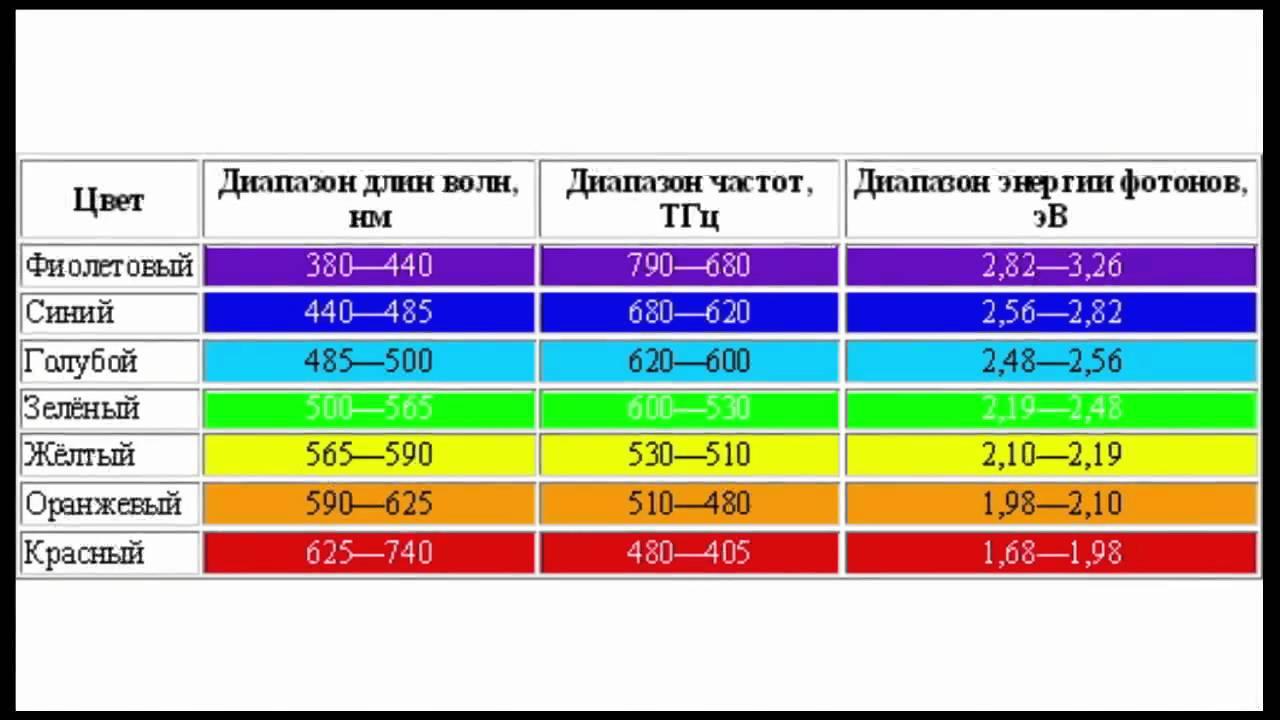 Electromagnetic spectrum also youtube rh
