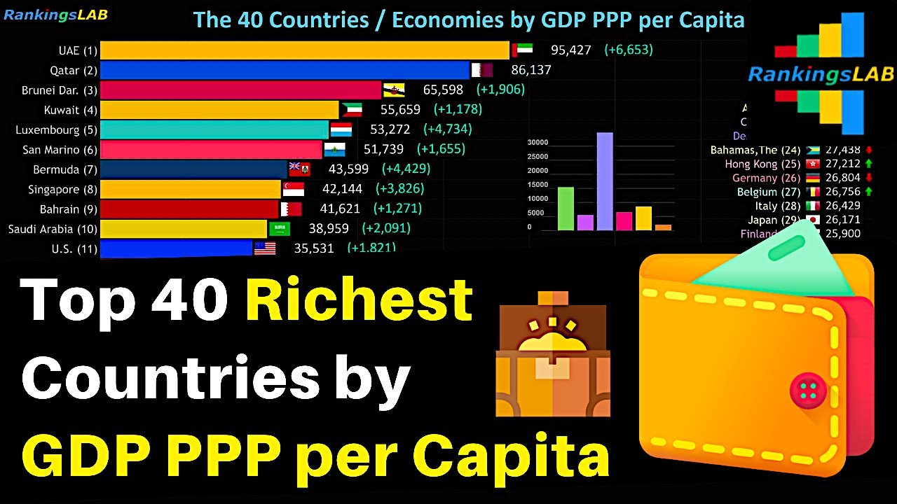 Top 40 Richest Countries By Gdp Ppp Per Capita With World Regions Values 1990 To 2019 4k Youtube