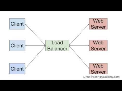 HTTP Load Balancing With Nginx