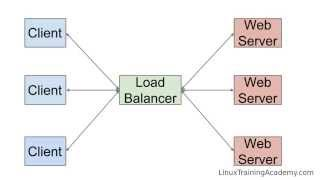 HTTP Load Balancing with Nginx