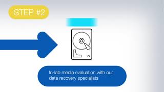 Ontrack's Data Recovery Process