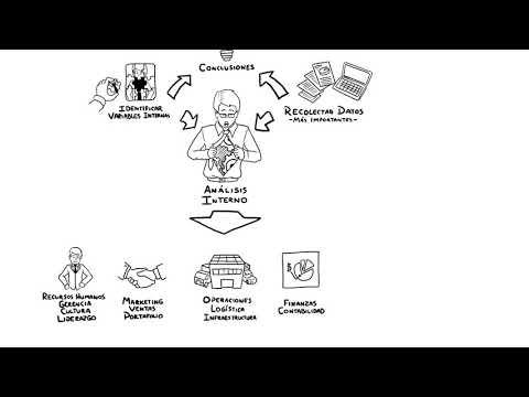 Análisis interno y Externoиз YouTube · Длительность: 4 мин26 с