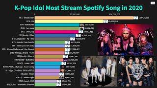 Baixar K-Pop Idol Most Stream Spotify Song in 2020 So Far!